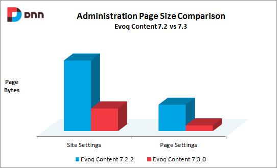 dimensione-pagine-admin-evoq-content