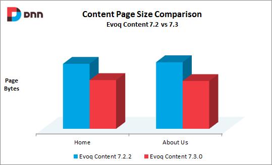 dimensione-pagine-evoq-content