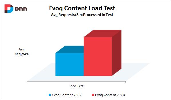 risultati-carico-contenuti-evoq-content