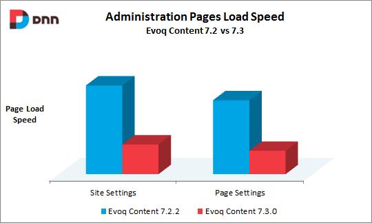 velocità-caricamento-pagine-admin-evoq-content
