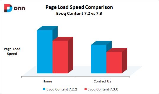 velocità-caricamento-pagine-evoq-content